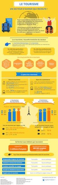 infographie du Tourisme par Topformation